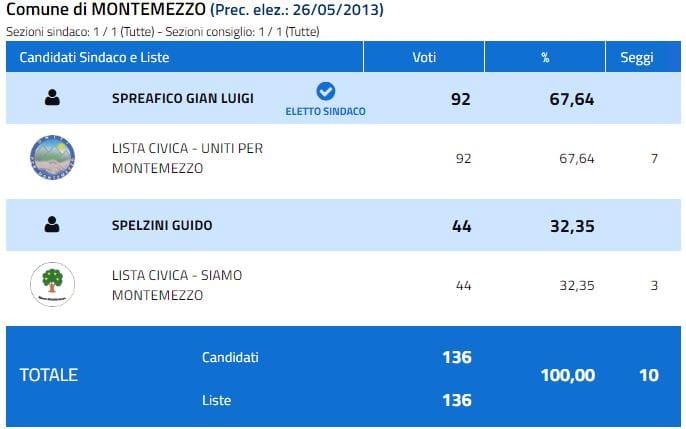 Risultati elezioni Montemezzo 2018-2