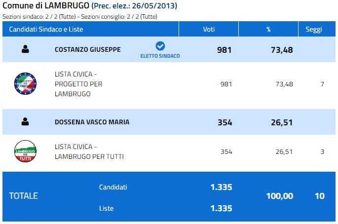 Elezioni 2018 Lambrugo-2